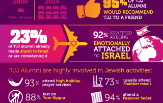 TJJ: Journey to Engagement Infographic