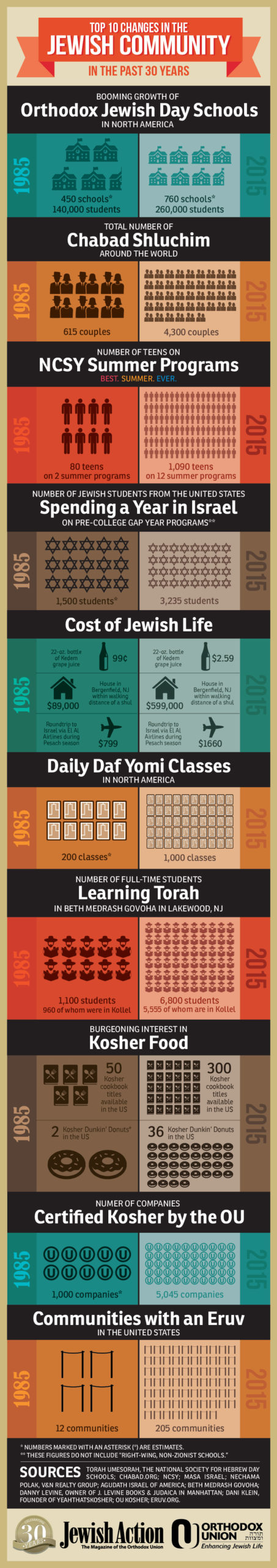30-Years-Jewish-Community-Then-and-Now-infographic-for-web