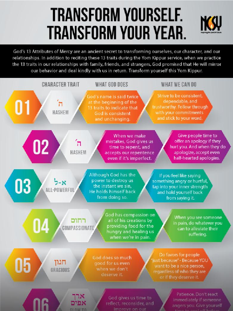 13 middos infographic emulating Hashem