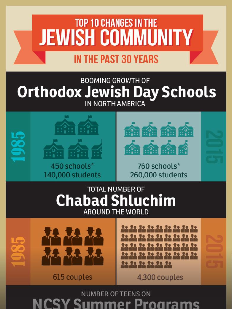 Jewish Action infographic Jewish Community